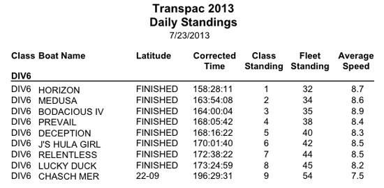 Div 6 Final Standings